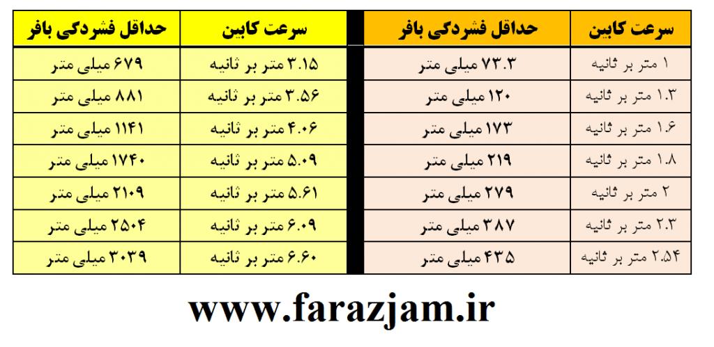 جدول حداقل فشردگی بافر در سرعت های مختلف